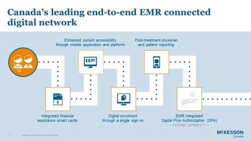 Canada's leading end-to-end EMR connected digital network (CNW Group/MCKESSON CANADA)