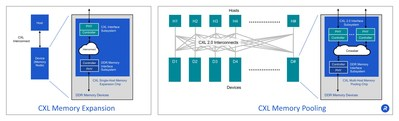 CXL Memory Expansion and Memory Pooling