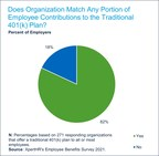 Over Eight in 10 Employers with a Traditional 401(k) Plan Provide ...