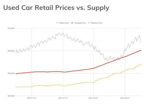 Median Retail Vehicle prices (Yellow) are up by over $5k since February at $27k vs. $22k in January.