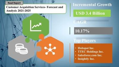 Customer Acquisition Services Market Procurement Research Report