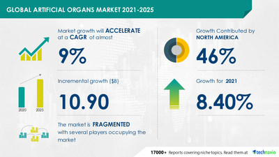 Technavio has announced its latest market research report titled Artificial Organs Market by Product and Geography - Forecast and Analysis 2021-2025