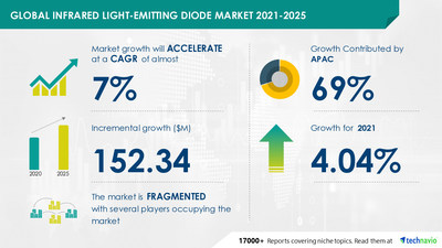 Technavio has announced its latest market research report titled Infrared Light-emitting Diode Market by Application and Geography - Forecast and Analysis 2021-2025