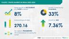 Plastic Crates Market in India to grow over $ 270 Million during 2020-2024|Technavio
