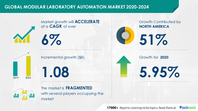Technavio has announced its latest market research report titled Modular Laboratory Automation Market by End-users and Geography - Forecast and Analysis 2020-2024