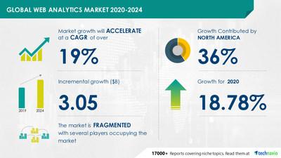 $ 3.05 Billion growth expected in Global Web Analytics Market | Technavio