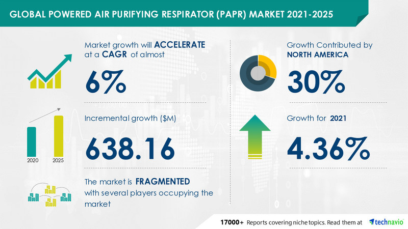 Technavio has announced its latest market research report titled Powered Air Purifying Respirator Market by Product, End-user, and Geography - Forecast and Analysis 2021-2025