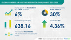 $ 638.16 Million growth expected in Powered Air Purifying Respirator Market 2021-2025 | Technavio