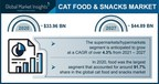 Cat Food and Snacks Market Worth $44.89 Billion by 2027, Says...