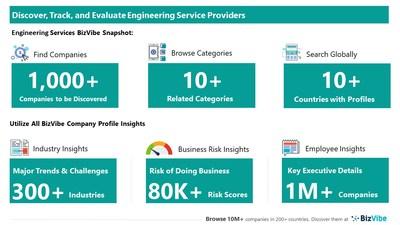 Snapshot of BizVibe's engineering service provider profiles and categories.