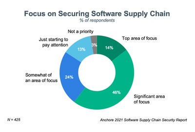Against a backdrop of recent high-profile software supply chain attacks, 46 percent of respondents indicated that they have a significant focus on securing the software supply chain while an additional 14 percent have prioritized it as a top focus.