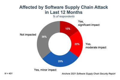 With more than 18,000 organizations affected just by the SolarWinds attack, a significant majority (64%) of respondents have been impacted by a software supply chain attack within the last 12 months. More than a third report that the impact on their organizations was moderate or significant.