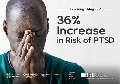 According to the latest Mental Health Index: Risk of PTSD is up 36% between February and May 2021 and is now 55% higher than before the pandemic.