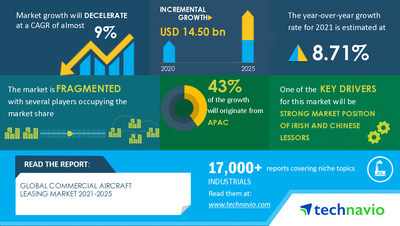 Technavio has announced its latest market research report titled Commercial Aircraft Leasing Market by Leasing Type and Geography - Forecast and Analysis 2021-2025