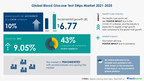 $ 6.77 Billion growth in Global Blood Glucose Test Strips Market 2021-2025 | Technavio