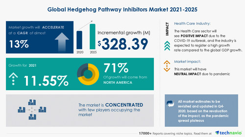 Technavio has announced its latest market research report titled Hedgehog Pathway Inhibitors Market by Indication and Geography - Forecast and Analysis 2021-2025