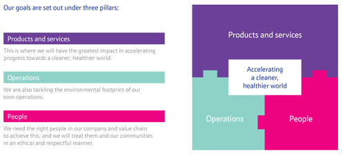 Johnson Matthey's sustainability strategy, supported by three pillars