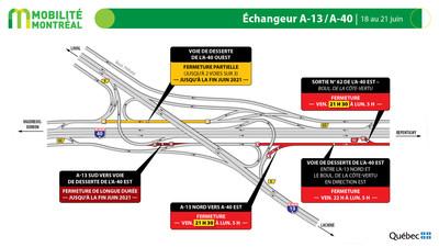 Échangeur A13 et A40, fin de semaine du 18 juin (Groupe CNW/Ministère des Transports)