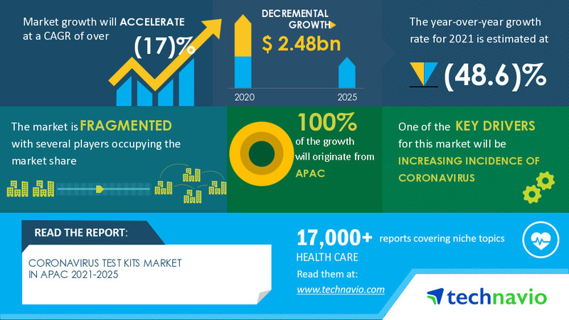 Technavio has announced the latest market research report titled Coronavirus Test Kits Market in APAC by End-user and Geography - Forecast and Analysis 2021-2025