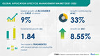 Application Lifecycle Management Market to Grow by $1.84 billion during 2021-2025 | Technavio