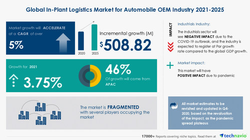 Technavio has announced the latest market research report titled In-Plant Logistics Market for Automobile OEM Industry by Service and Geography - Forecast and Analysis 2021-2025