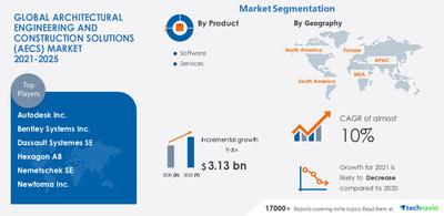 Technavio has announced the latest market research report titled Architectural Engineering and Construction Solutions (AECS) Market by Product, Deployment, and Geography - Forecast and Analysis 2021-2025