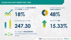 Big Data Market: Increasing Data Generation to Drive Growth Post...
