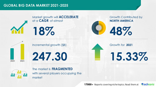 Technavio has announced the latest market research report titled Big Data Market by Type, Deployment, and Geography - Forecast and Analysis 2021-2025