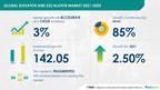 Elevator and Escalator Market: Increasing Demand for Smart...