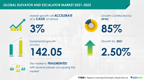 Technavio has announced the latest market research report titled Elevator and Escalator Market by Product, End-user, and Geography - Forecast and Analysis 2021-2025