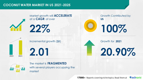 Technavio has announced the latest market research report titled Coconut Water Market in US by Product, Distribution Channel, and Flavor - Forecast and Analysis 2021-2025