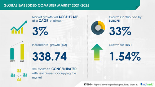 Technavio has announced the latest market research report titled Embedded Computer Market by Product, End-user, CPU Architecture, and Geography - Forecast and Analysis 2021-2025