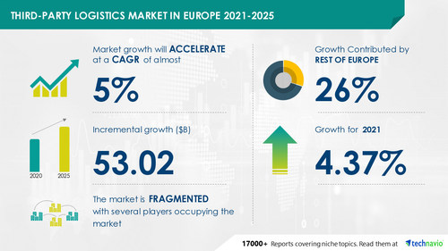Technavio has announced the latest market research report titled Third-Party Logistics Market in Europe by End-user, Service, and Geography - Forecast and Analysis 2021-2025
