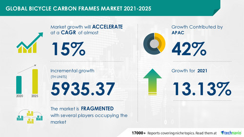 Technavio has announced the latest market research report titled Bicycle Carbon Frames Market by Application and Geography - Forecast and Analysis 2021-2025