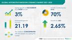 Automotive Emissions Ceramics Market Expects 21.19 million units growth during 2021-2025 | Technavio