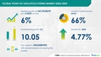 Point-of-sale Systems Market will record an incremental growth of ...