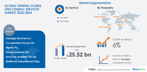 Technavio has announced its latest market research report titled Funeral Homes and Funeral Services Market by Service and Geography - Forecast and Analysis 2020-2024