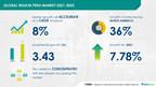Insulin Pens Market to grow by USD 3.43 billion | 17000+ Technavio Research Reports