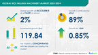 Rice milling machinery market to grow by USD 119.84 million|17000+ Technavio Research Reports