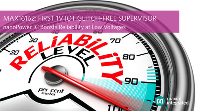 Maxim Integrated's MAX16162 glitch-free voltage supervisor eliminates power-up errors in 1-Volt IoT systems to improve reliable operation.