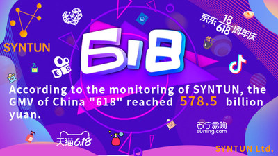 """CHINA 2021 """"618 SHOPPING FESTIVAL"""" E-COMMERCE PLATFORMS SALES REPORT BY SYNTUN: THE GMV OF 578.5 BILLION YUAN"""