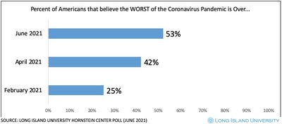 A Long Island University Steven S. Hornstein Center for Policy, Polling and Analysis national poll found that 53% of Americans believe the worst of the COVID-19 pandemic is over; SOURCE: LONG ISLAND UNIVERSITY HORNSTEIN CENTER POLL (JUNE 2021)