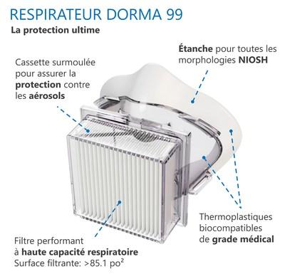 Diagramme respirateur Dorma99 (Groupe CNW/MI Protection)