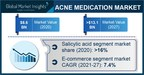 Acne Medication Market Revenue to Cross USD 13.1 Bn by 2027:...