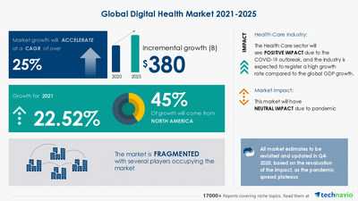Technavio has announced its latest market research report titled Digital Health Market by Application and Geography - Forecast and Analysis 2021-2025