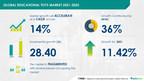 Educational Toys Market to grow by $ 28.40 Billion|Technavio...