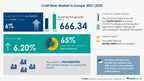 Craft Beer Market in Europe to grow by 666.34 million liters|Technavio Report Covers 800 Technologies
