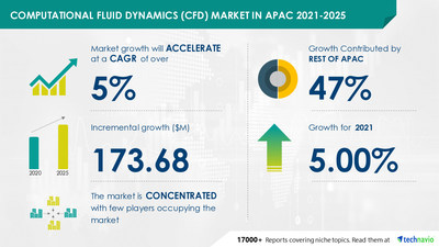 Technavio has announced its latest market research report titled Computational Fluid Dynamics Market in APAC by End-user and Geography - Forecast and Analysis 2021-2025