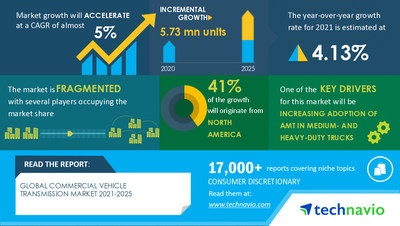 Technavio has announced its latest market research report titled  Commercial Vehicle Transmission Market by Type and Geography - Forecast and Analysis 2021-2025