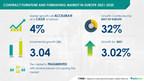 Contract Furniture and Furnishing Market in Europe to reach USD 3.04 billion|Technavio